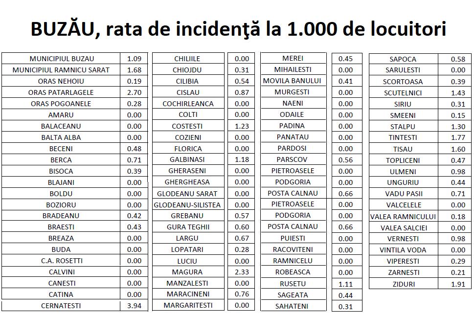 Buzau - localitati judet - rata de incidenta