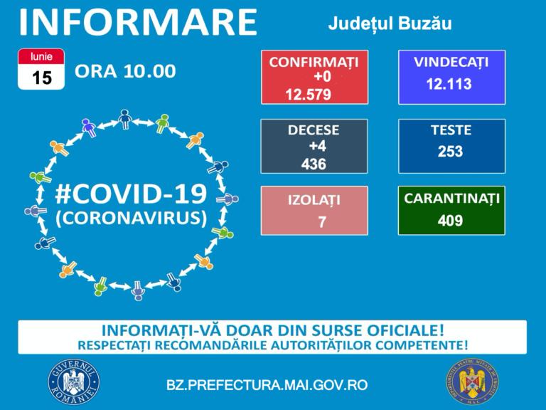 DECESE NERAPORTATE, anunțate abia ACUM! Rata de infectare, spre zero, în județul Buzău