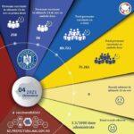 S-a dublat numărul vaccinărilor, în județul Buzău